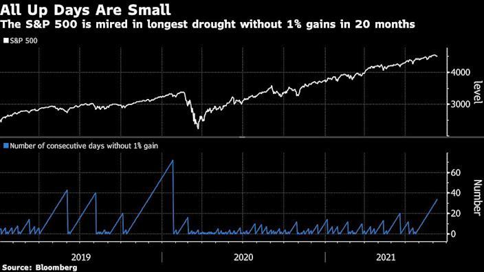 美股酝酿风暴:逾半数标普500指数成份股回调 顶级投行齐发预警