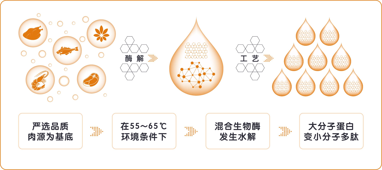 """哈皮哈尼推出""""生物酶解技术""""黑科技宠粮"""