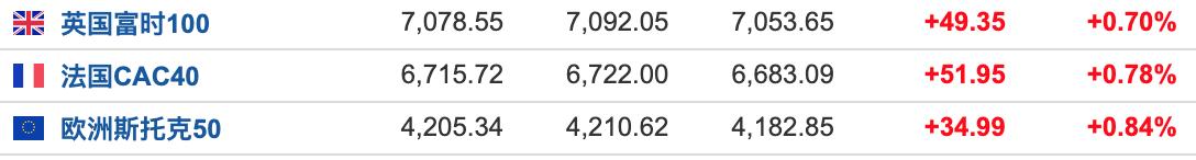 美股盘前:三大期指悉数反弹 科技股盘前普遍走高