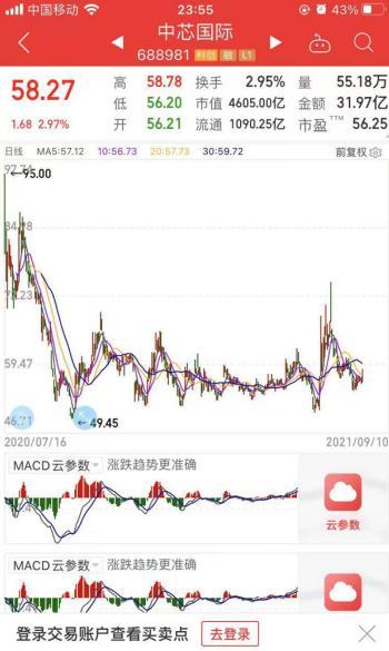 和讯SGI公司|中芯国际SGI指数最新评分80分,面对天时地利,公司为何股价不涨