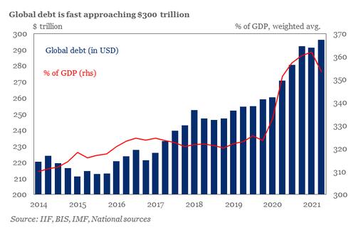 全球债务升至近300万亿美元记录高位 但债务/GDP之比为疫情来首降