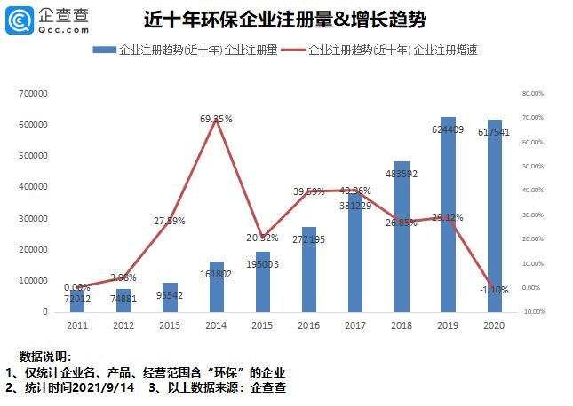 环保板块强势拉升!我国环保相关企业300万家,广东、山东最多