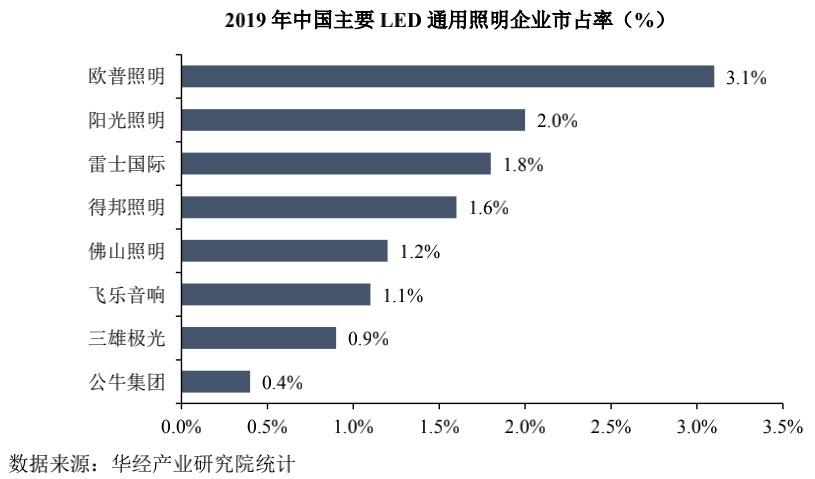 IPO观察  背靠美的集团,美智光电低价抢占市场
