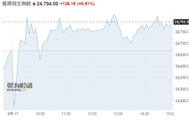 """亚市资讯播报:市场情绪趋于谨慎 """"恒大系""""持续下挫"""