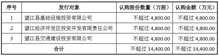 望江农商银行拟定增1.44亿股补充资本 3家政府背景公司参与认购