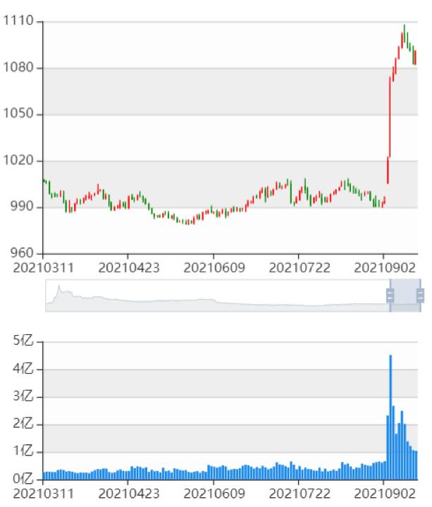 高瓴、阿里火速杀入新三板,北交所1000个IPO的蛋糕待分