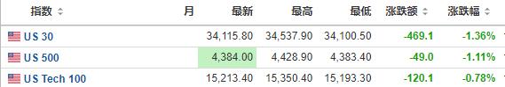 恒指收跌3.3%创近8周最大单日跌幅 恒大重挫逾10%