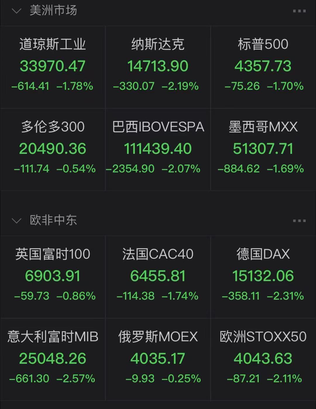 """小心出现""""历史性金融危机""""!美财长警告,欧美市场全线下跌,道指盘中跌近1000点,恐慌指数急升23%!美联储将有大动作?"""