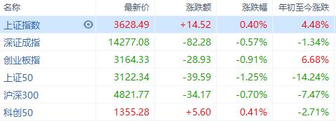 A股收评:沪指涨0.4%,两市万亿成交额持续天数超2015年牛市记录