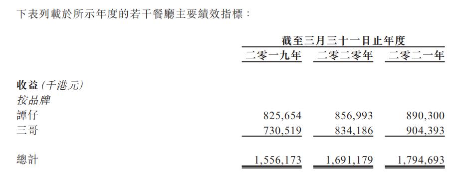 """香港""""云南米线""""IPO在即 拓展内陆市场胜算有几分?"""