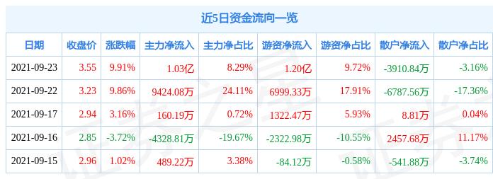 9月23日大唐发电涨停分析:核电,电改,央企改革概念热股