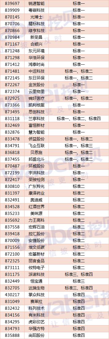 101家广东创新层企业符合北交所财务条件:25家同时满足2条及以上标准