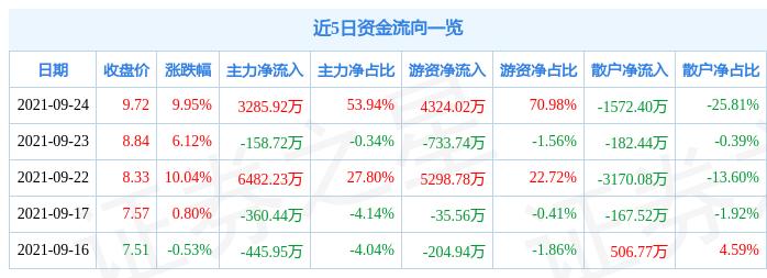 9月24日金圆股份涨停分析:固废处理,环保,盐湖提锂概念热股