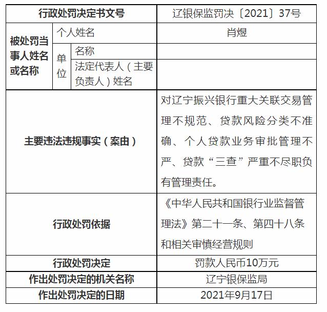因重大关联交易管理不规范等4项违规 辽宁振兴银行被罚款140万元
