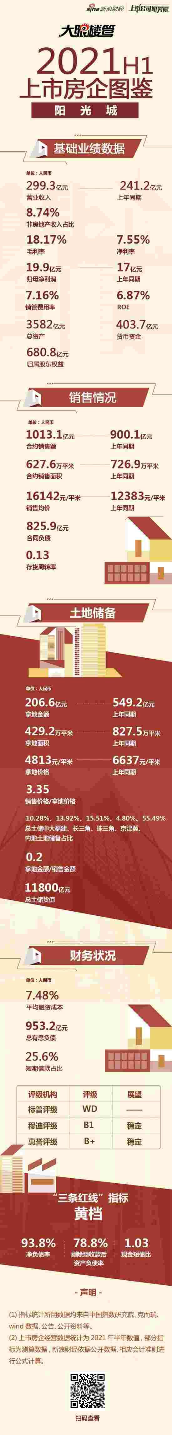 [房企图鉴]阳光城:上半年销售额1013亿元  拿地销售比20%