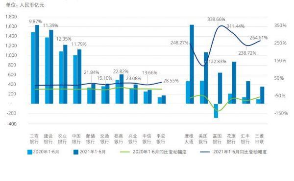 德勤2021年上半年中国银行业报告:盈利改善、资产规模增长 警惕房地产头部企业信用风险