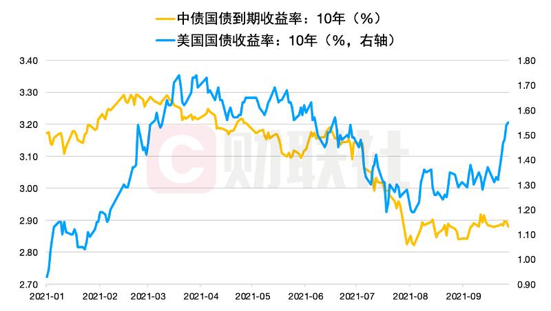 中美国债利率脱钩或将延续 美元单边走强对人民币汇率冲击有限