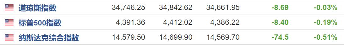 美股收盘:三大股指集体收跌 热门中概股逆势上扬