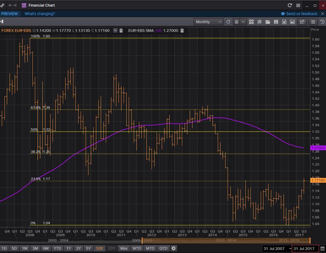 图解预警信号出现 投资者后市谨慎追涨欧元!