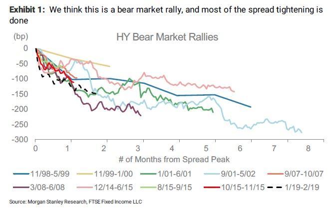 三大华尔街巨头都看衰!摩根士丹利:这是熊市反弹 现在抛