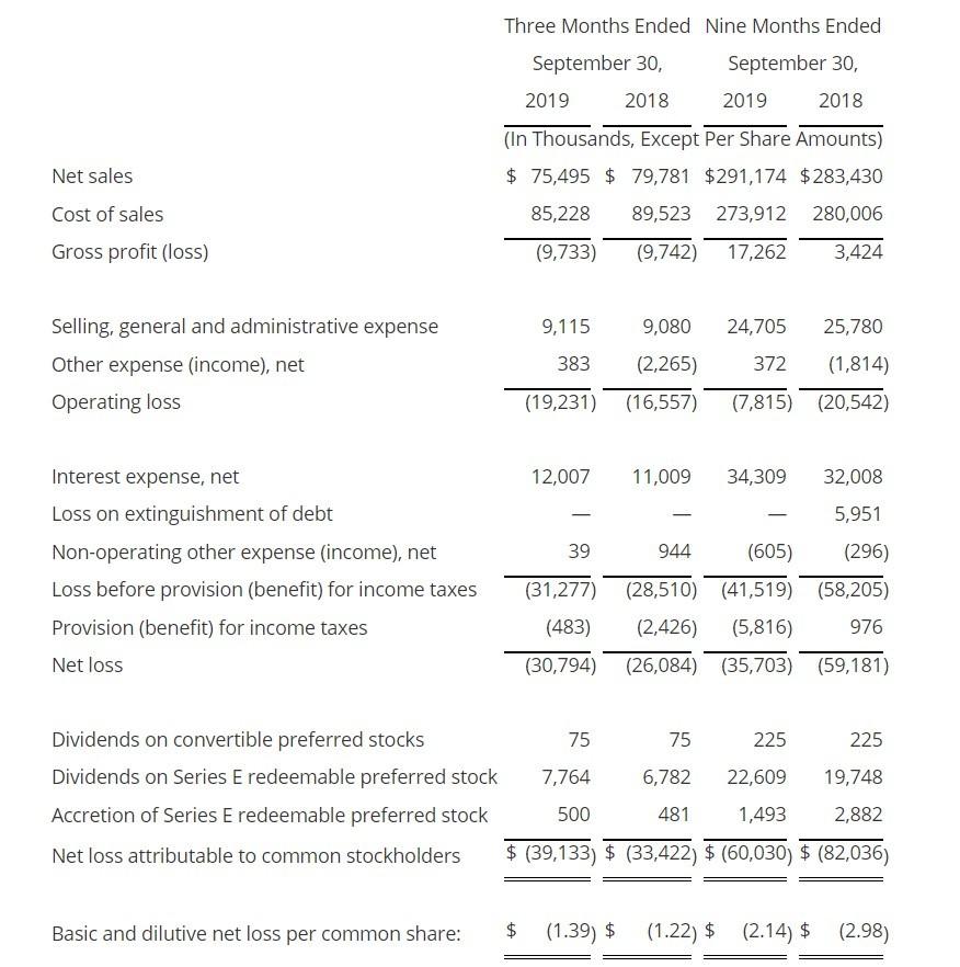 LSB工业材料(LXU.US)三季度净亏损3000万美元,全年已累计亏损350