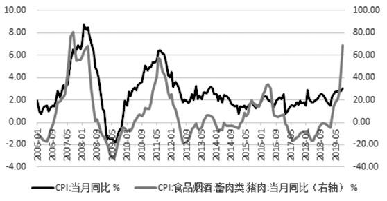 图为国内物价指数