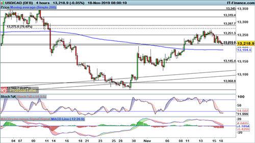 逆转下跌迹象显现、美元前景不妙?欧元、英镑、加元走势预测