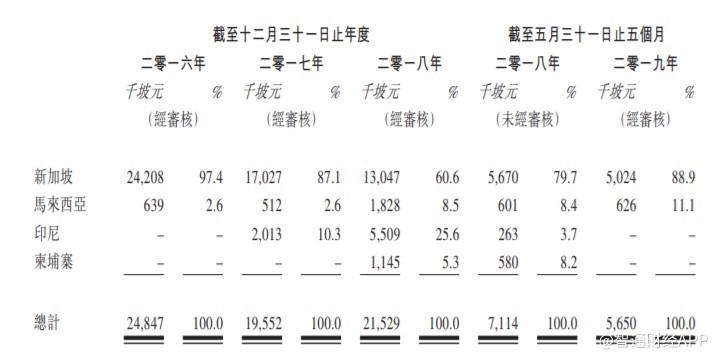 新股消息 | 旭光高新材料(00067)重新递表,收购新加坡建筑材料公