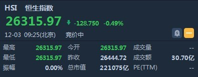 港股开盘(12.3)︱恒指挫0.49%报26315点 世纪金花(00162)复牌高开37.