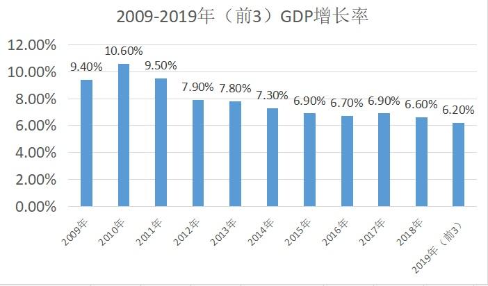 大型企业跨区域如何分成GDP_上海是不是一座正在衰落的城市