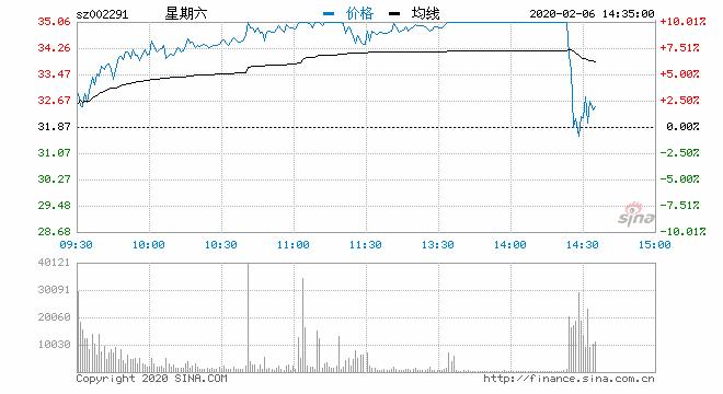 快讯:网红经济板块跳水 星期六打开涨停快速翻绿