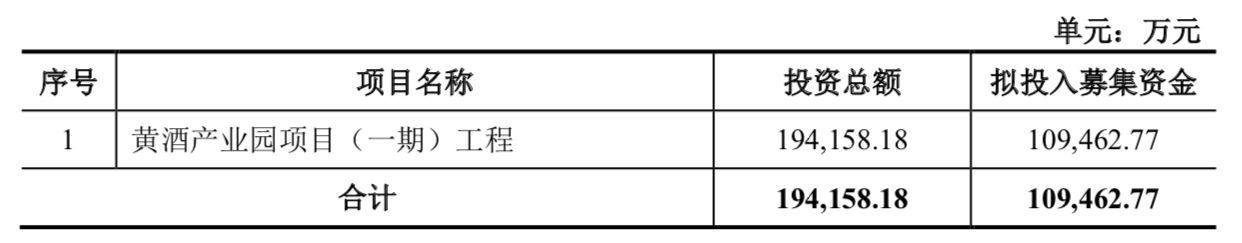 古越龙山拟引入战投,募资10.95亿元用于黄酒产业园