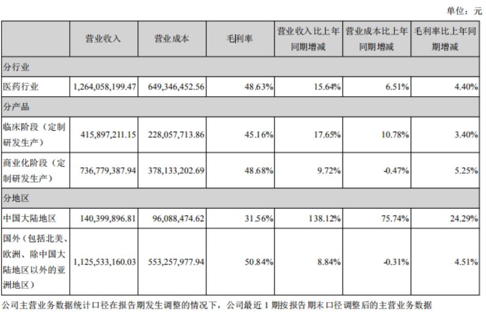 凯莱英上半年净利增37%,国内业务毛利率同比升24.29%