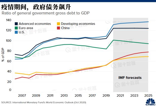 2021世界经济总量多少_经济总量世界第二(2)